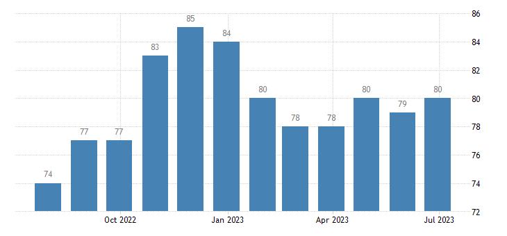 ireland harmonised unemployment from 25 to 74 years eurostat data