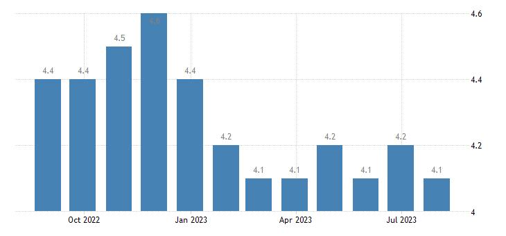 ireland harmonised unemployment rate eurostat data