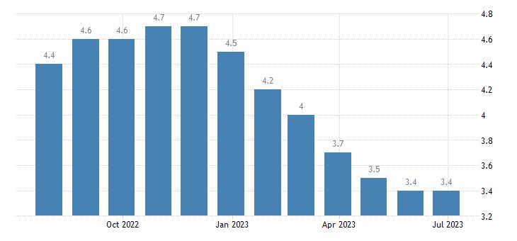 ireland harmonised unemployment rate females eurostat data