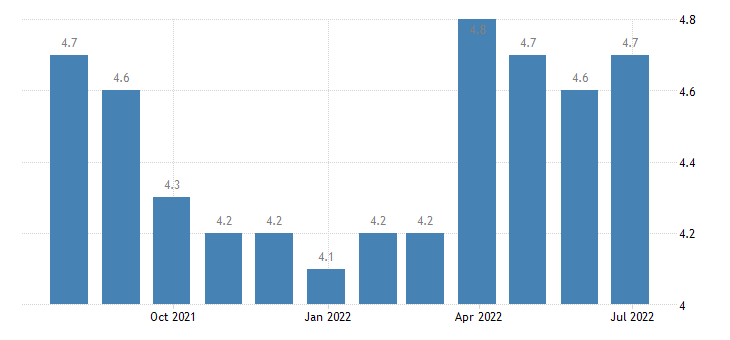 ireland harmonised unemployment rate from 25 to 74 years eurostat data