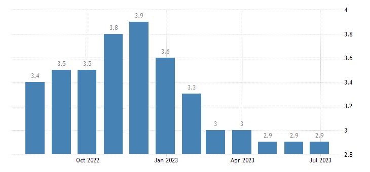 ireland harmonised unemployment rate from 25 to 74 years females eurostat data