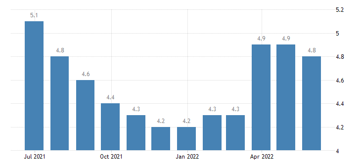ireland harmonised unemployment rate from 25 to 74 years males eurostat data
