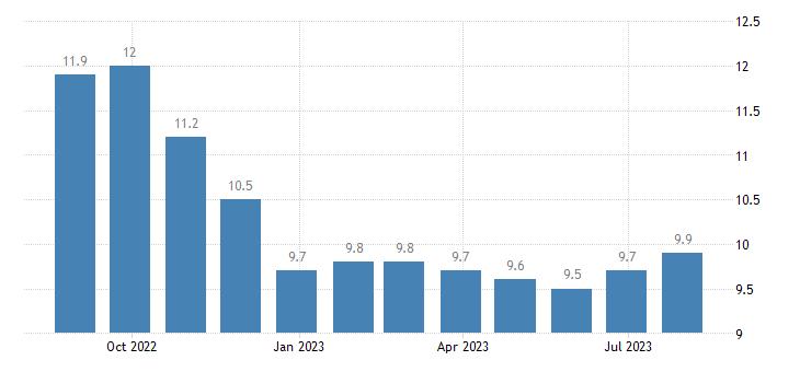 ireland harmonised unemployment rate less than 25 years females eurostat data