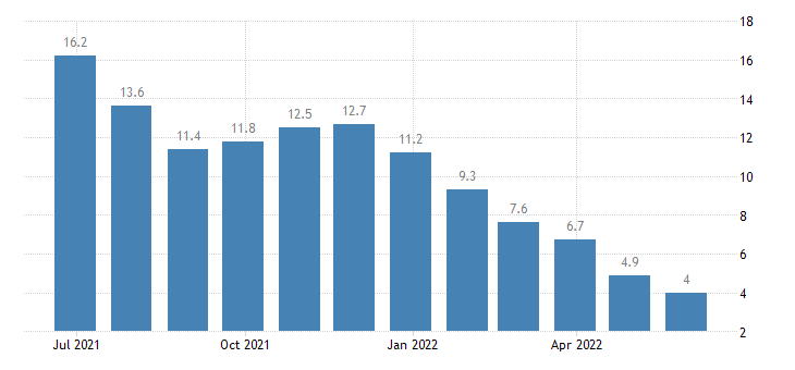 ireland harmonised unemployment rate less than 25 years males eurostat data