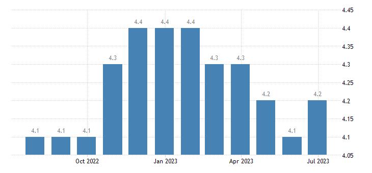 ireland harmonised unemployment rate males eurostat data