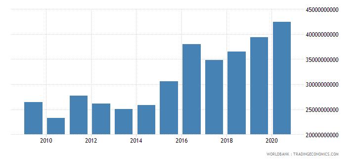 ireland high technology exports us dollar wb data