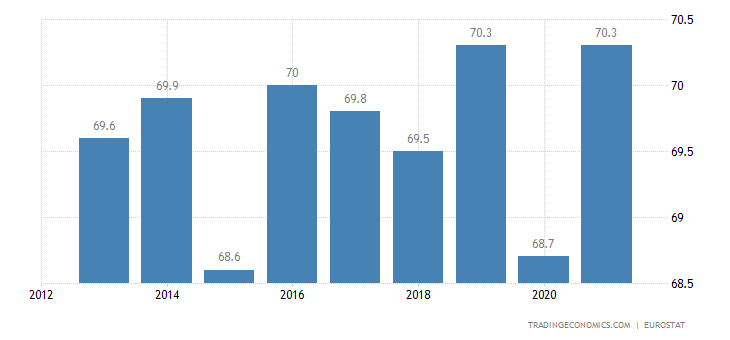 Ireland Home Ownership Rate
