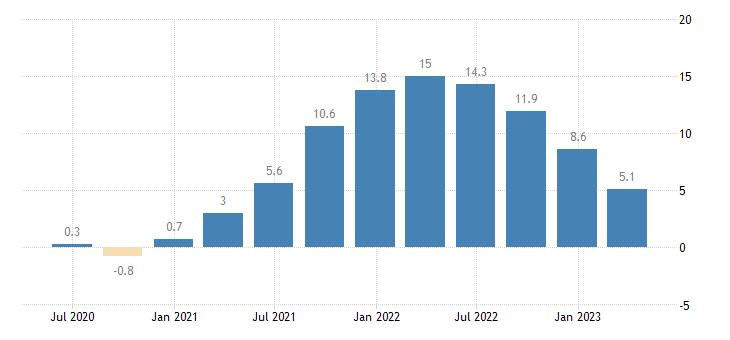 ireland house price idx 2015 100 eurostat data