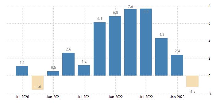 ireland house price idx deflated eurostat data