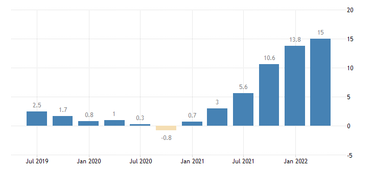 ireland house price idx eurostat data