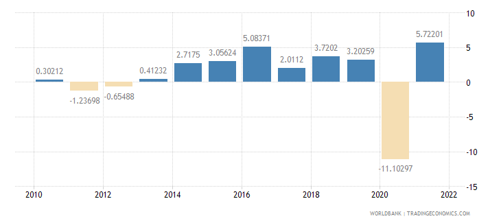 ireland household final consumption expenditure annual percent growth wb data