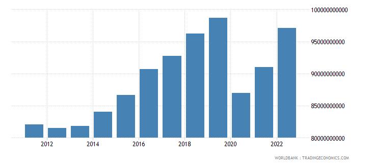 ireland household final consumption expenditure constant lcu wb data