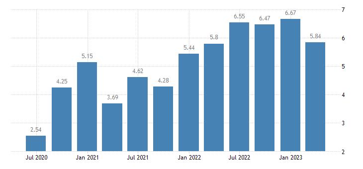 ireland households investment rate eurostat data