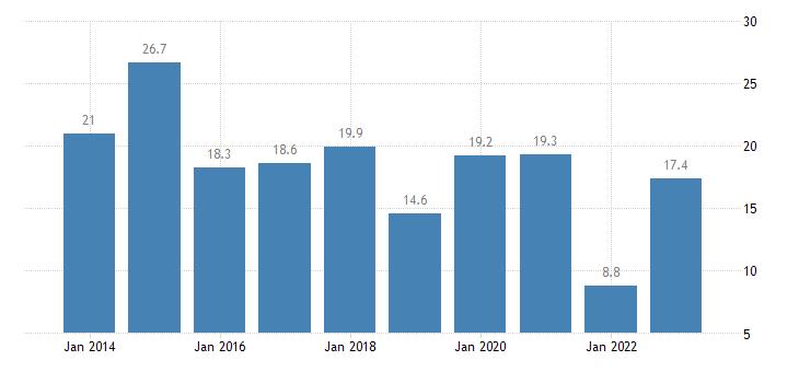 ireland housing cost overburden rate below 60percent of median equivalised income eurostat data