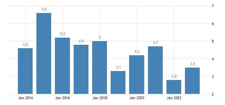 ireland housing cost overburden rate females eurostat data