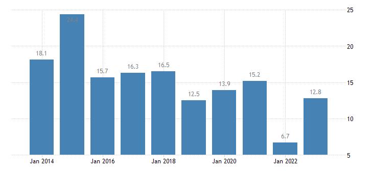 ireland housing cost overburden rate first quintile eurostat data