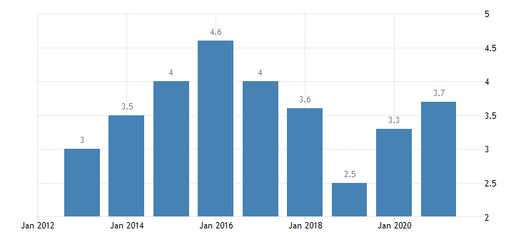 ireland housing cost overburden rate second quintile eurostat data