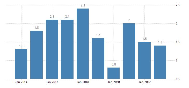 ireland housing cost overburden rate third quintile eurostat data
