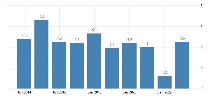 ireland housing cost overburden rate towns suburbs eurostat data