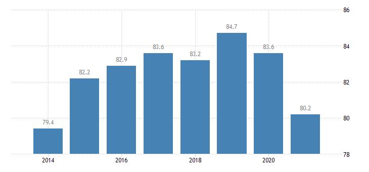 ireland housing deprivation rate no items eurostat data