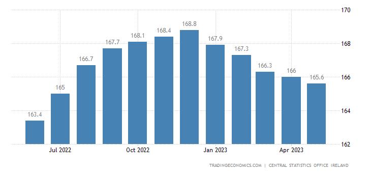 Ireland Residential Property Prices