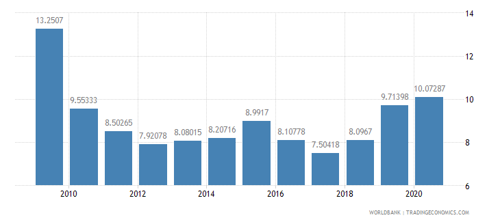 ireland ict goods imports percent total goods imports wb data