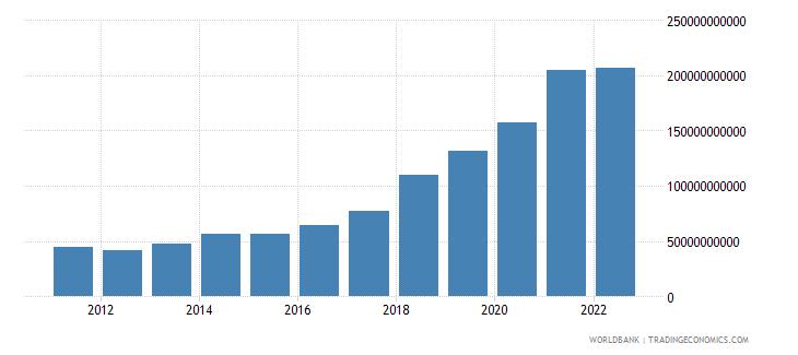 ireland ict service exports bop us dollar wb data