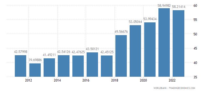 ireland ict service exports percent of service exports bop wb data