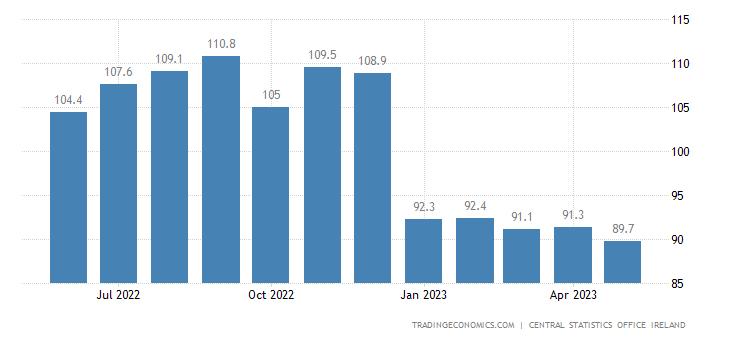 Ireland Import Prices