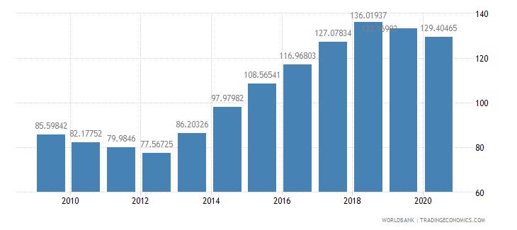 ireland import volume index 2000  100 wb data