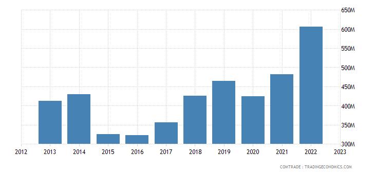 ireland imports aluminum