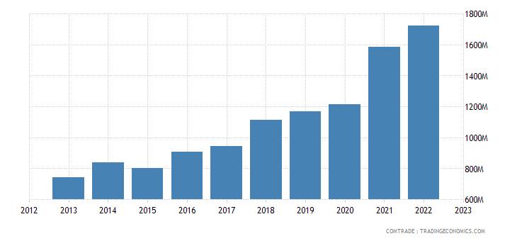 ireland imports articles iron steel