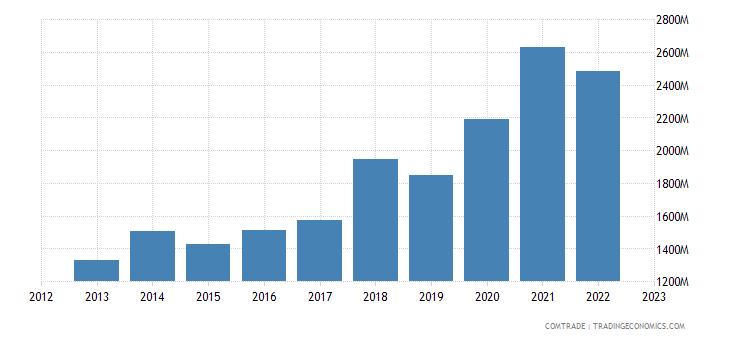 ireland imports belgium