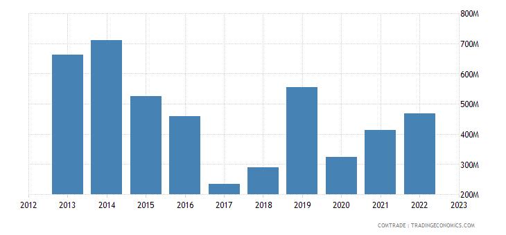 ireland imports brazil