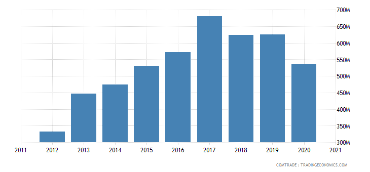 ireland imports canada