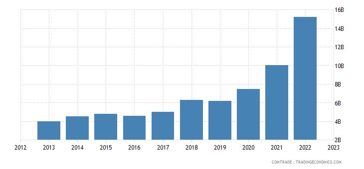 ireland imports china
