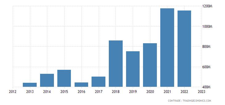 ireland imports czech republic