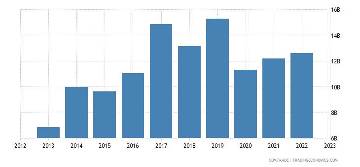 ireland imports france
