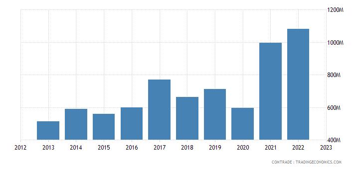 ireland imports india