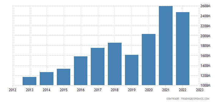 ireland imports italy