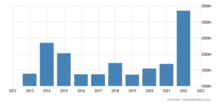 ireland imports japan