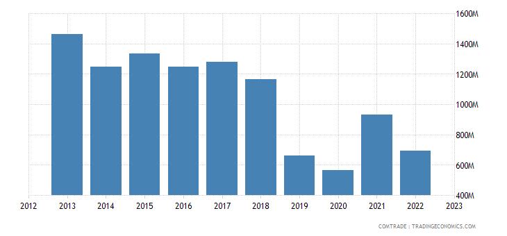 ireland imports norway