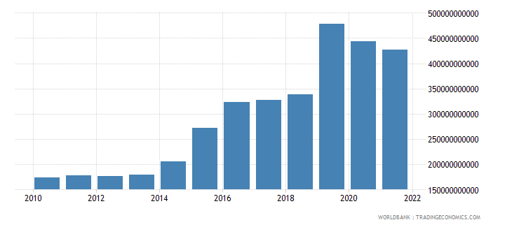 ireland imports of goods and services constant 2000 us dollar wb data