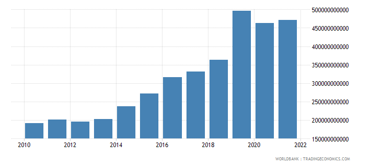ireland imports of goods and services us dollar wb data
