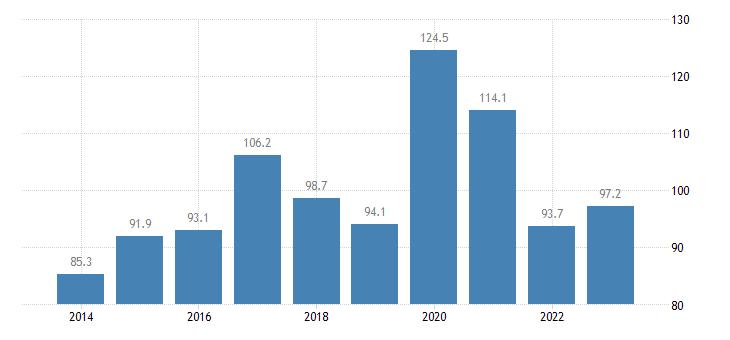 ireland imports of goods services eurostat data