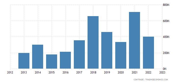 ireland imports russia