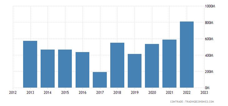 ireland imports singapore