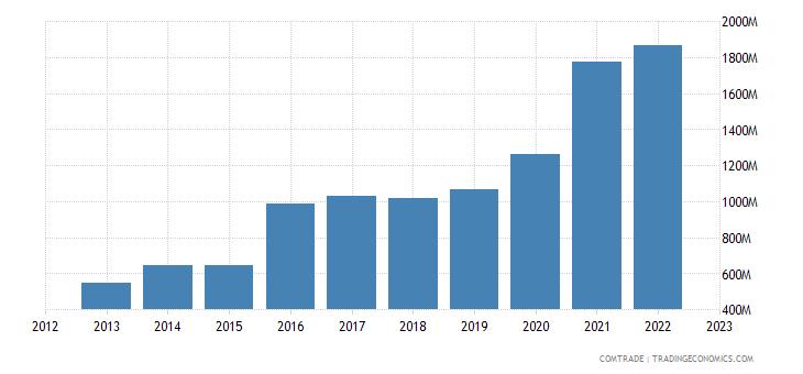 ireland imports south korea