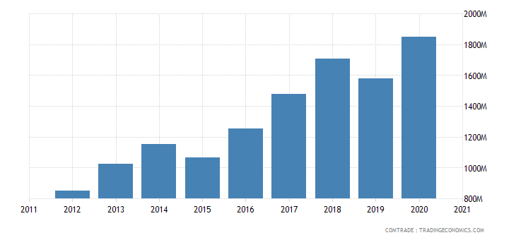 ireland imports spain