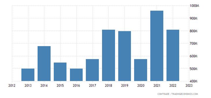 ireland imports sweden